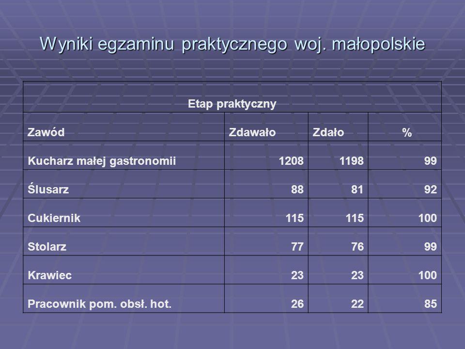 Wyniki egzaminu praktycznego woj. małopolskie Etap praktyczny ZawódZdawałoZdało % Kucharz małej gastronomii1208119899 Ślusarz888192 Cukiernik115 100 S