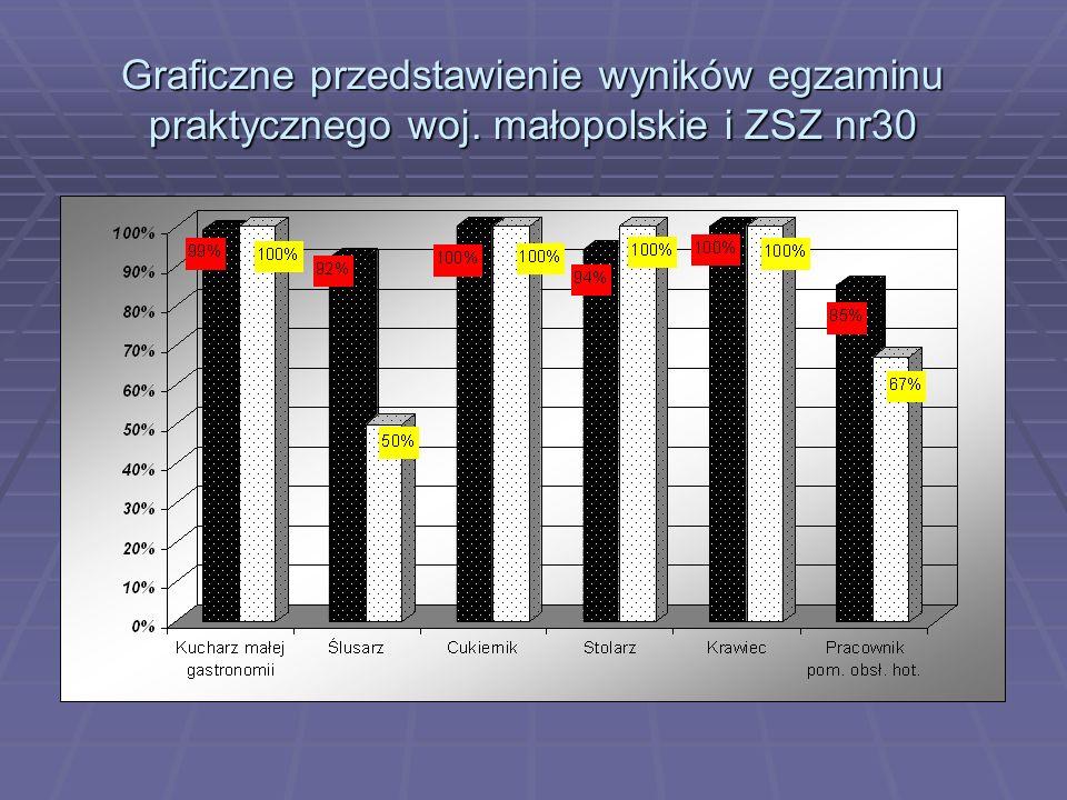 Graficzne przedstawienie wyników egzaminu praktycznego woj. małopolskie i ZSZ nr30