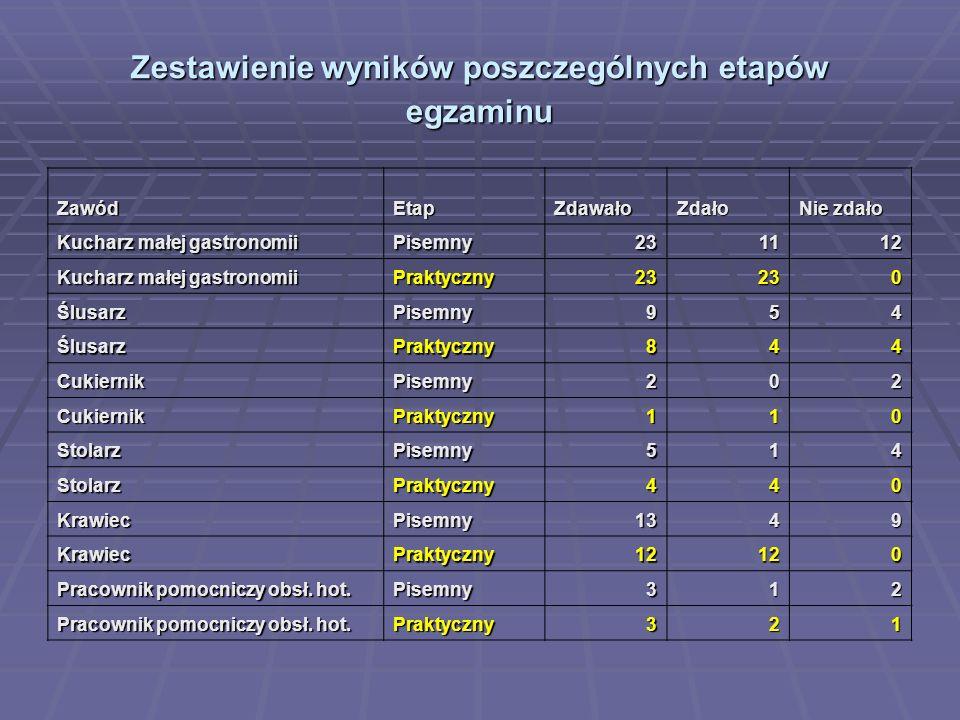 Zestawienie wyników poszczególnych etapów egzaminu ZawódEtapZdawałoZdało Nie zdało Kucharz małej gastronomii Pisemny231112 Praktyczny23230 ŚlusarzPise