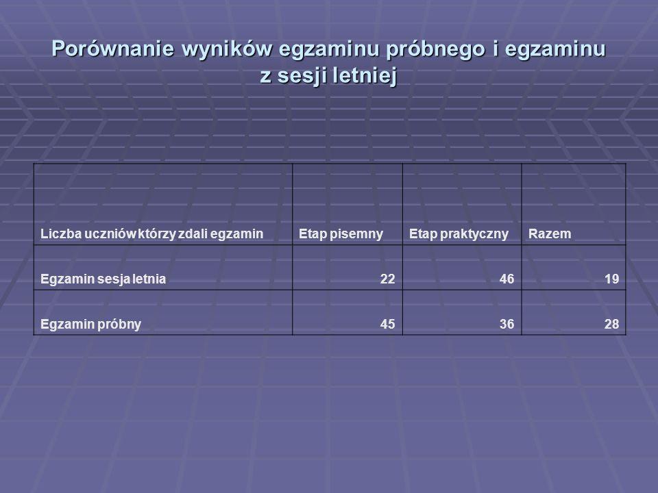 Porównanie wyników egzaminu próbnego i egzaminu z sesji letniej Liczba uczniów którzy zdali egzaminEtap pisemnyEtap praktycznyRazem Egzamin sesja letn