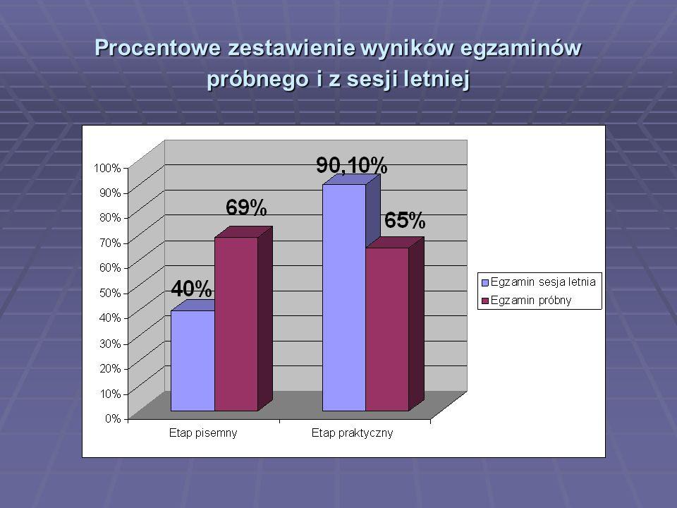 Procentowe zestawienie wyników egzaminów próbnego i z sesji letniej