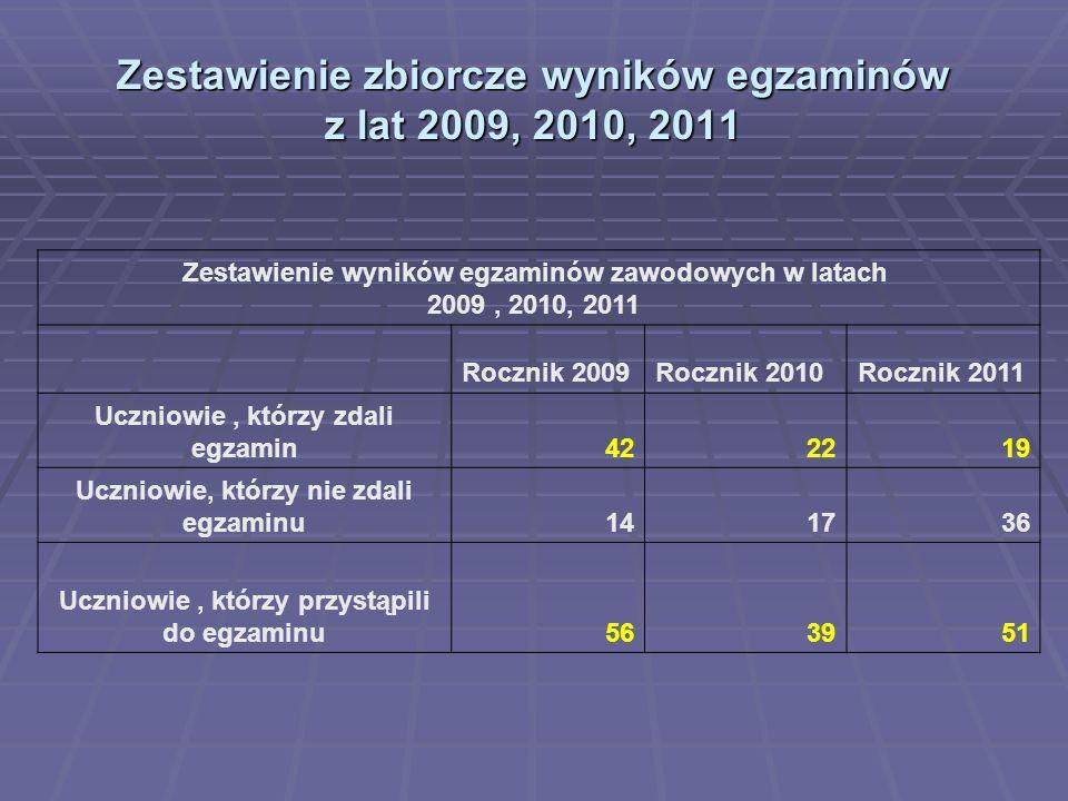 Wykres porównawczy wyników egzaminu z lat 2009, 2010,2011