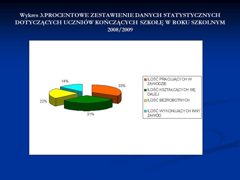 Wykres 3.PROCENTOWE ZESTAWIENIE DANYCH STATYSTYCZNYCH DOTYCZĄCYCH UCZNIÓW KOŃCZĄCYCH SZKOŁĘ W ROKU SZKOLNYM 2008/2009