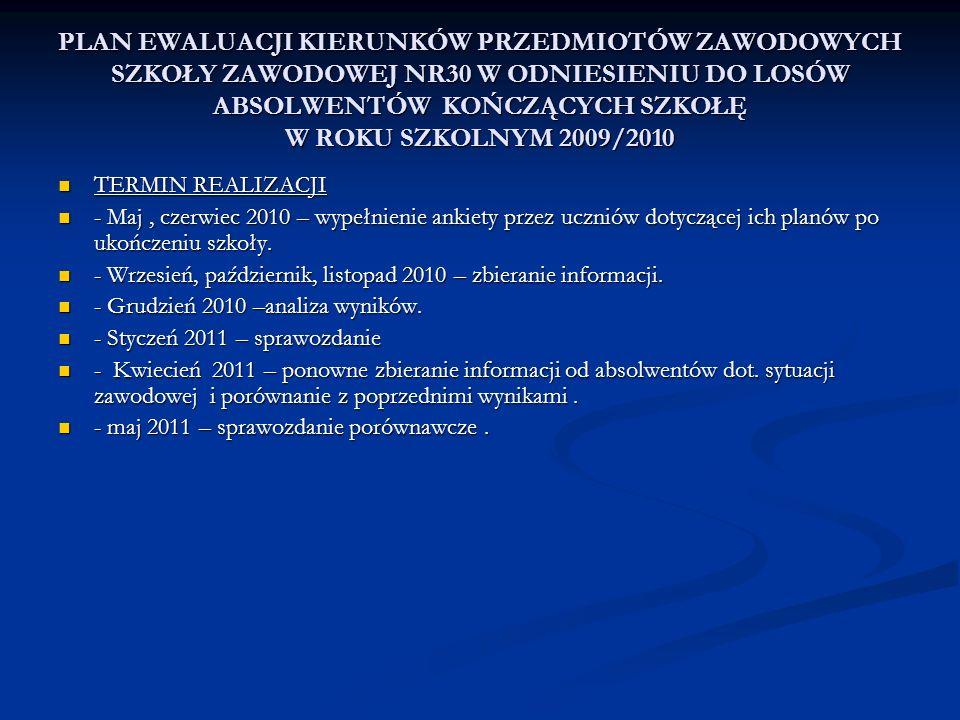 PLAN EWALUACJI KIERUNKÓW PRZEDMIOTÓW ZAWODOWYCH SZKOŁY ZAWODOWEJ NR30 W ODNIESIENIU DO LOSÓW ABSOLWENTÓW KOŃCZĄCYCH SZKOŁĘ W ROKU SZKOLNYM 2009/2010 TERMIN REALIZACJI TERMIN REALIZACJI - Maj, czerwiec 2010 – wypełnienie ankiety przez uczniów dotyczącej ich planów po ukończeniu szkoły.