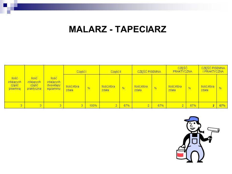 MALARZ - TAPECIARZ Ilość zdających część pisemną Ilość zdających część praktyczna Ilość zdających dwa etapy egzaminu Część ICzęść IICZĘŚĆ PISEMNA CZĘŚ
