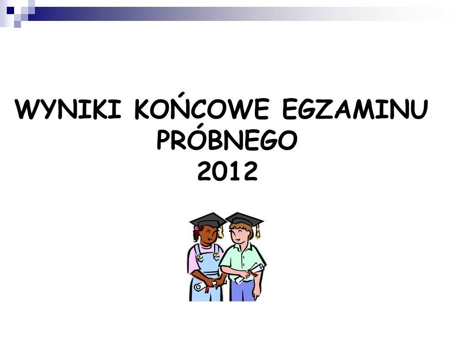 WYNIKI KOŃCOWE EGZAMINU PRÓBNEGO 2012