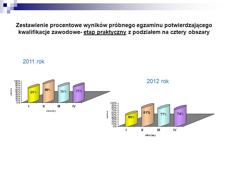 Zestawienie procentowe wyników próbnego egzaminu potwierdzającego kwalifikacje zawodowe- etap praktyczny z podziałem na cztery obszary 2011 rok 2012 r