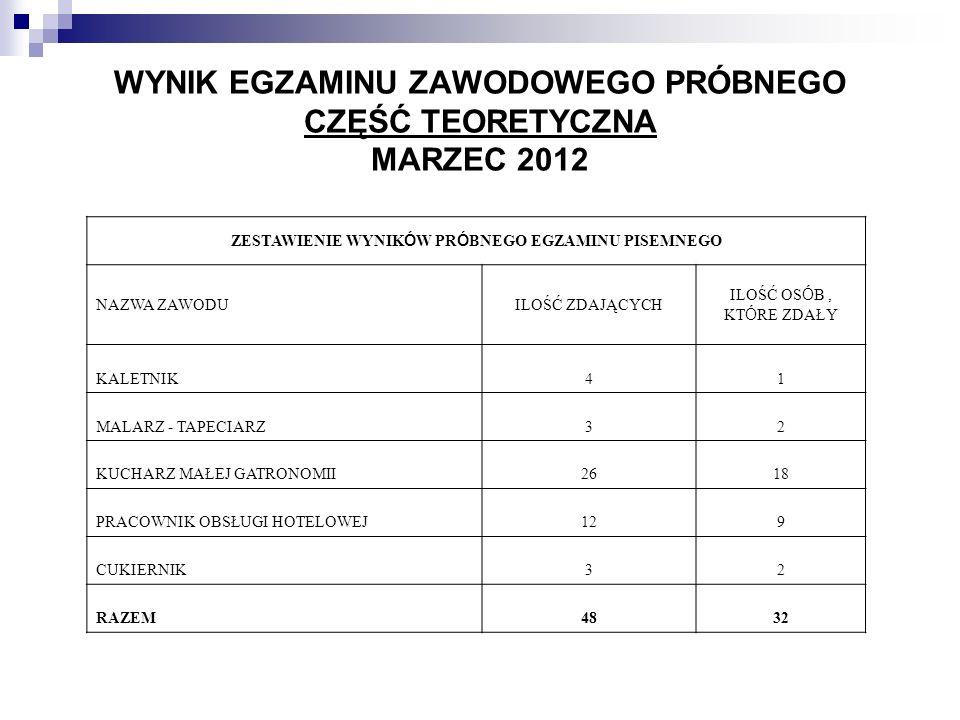 Zestawienie procentowe wyników próbnego egzaminu potwierdzającego kwalifikacje zawodowe- etap praktyczny z podziałem na cztery obszary 2011 rok 2012 rok