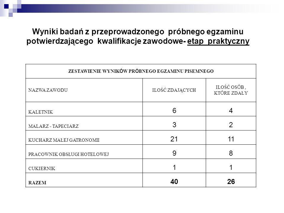 POMOCNIK OBSŁUGI HOTELOWEJ Ilość zdających część pisemną Ilość zdających część praktyczną Ilość zdających dwa etapy egzaminu Część ICzęść IICZĘŚĆ PISEMNA CZĘŚĆ PRAKTYCZNA CZĘŚĆ PISEMNA I PRAKTYCZNA Ilość,która zdała % Ilość, która zdała % Ilość,która zdała % % % 1298975%9 9 889%675%