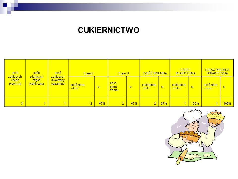 CUKIERNICTWO Ilość zdających część pisemną Ilość zdających część praktyczną Ilość zdających dwa etapy egzaminu Część ICzęść IICZĘŚĆ PISEMNA CZĘŚĆ PRAK