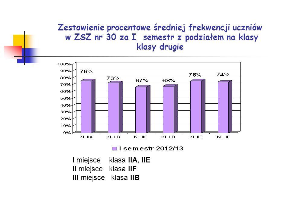 Zestawienie procentowe średniej frekwencji uczniów w ZSZ nr 30 za I semestr z podziałem na klasy klasy drugie I miejsce klasa IIA, IIE II miejsce klas