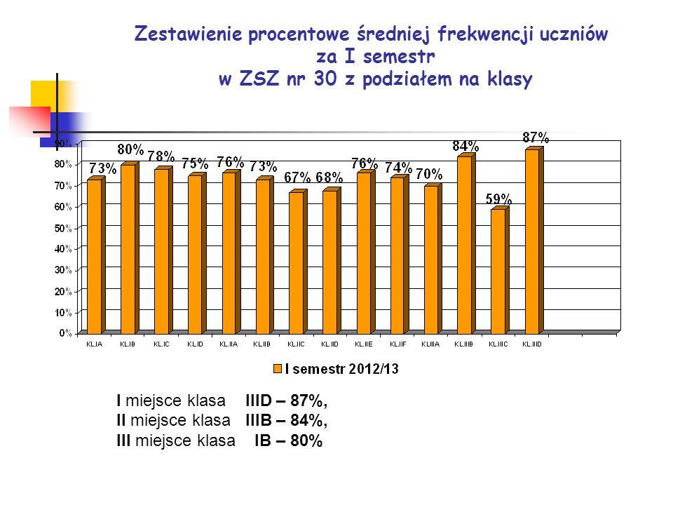Zestawienie procentowe średniej frekwencji uczniów za I semestr w ZSZ nr 30 z podziałem na klasy I miejsce klasa IIID – 87%, II miejsce klasa IIIB – 8