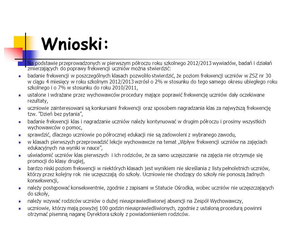 Wnioski: Na podstawie przeprowadzonych w pierwszym półroczu roku szkolnego 2012/2013 wywiadów, badań i działań zmierzających do poprawy frekwencji ucz