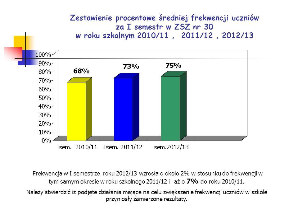 Zestawienie procentowe średniej frekwencji uczniów za I semestr w ZSZ nr 30 w roku szkolnym 2010/11, 2011/12, 2012/13 Frekwencja w I semestrze roku 20
