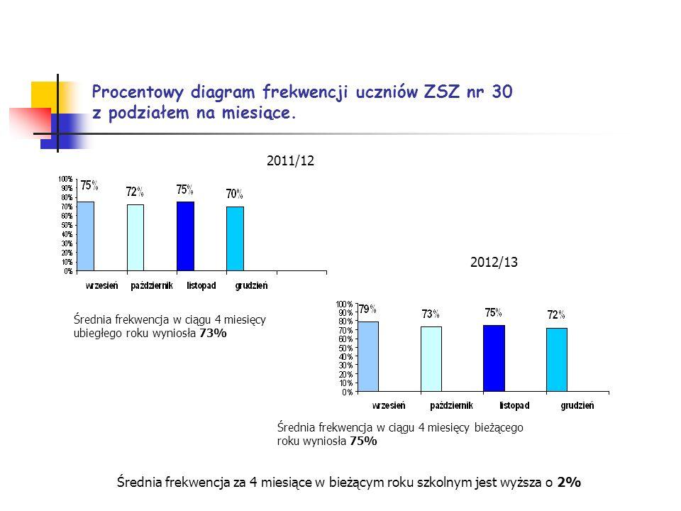Procentowy diagram frekwencji uczniów ZSZ nr 30 z podziałem na miesiące. Średnia frekwencja w ciągu 4 miesięcy ubiegłego roku wyniosła 73% Średnia fre