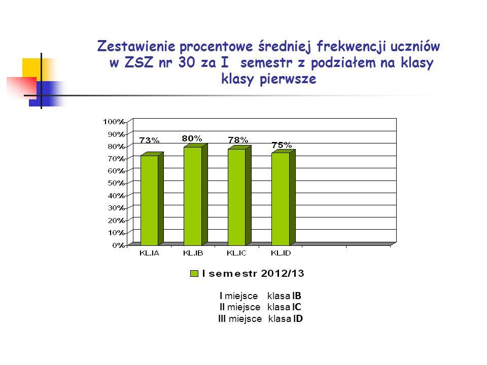 Zestawienie procentowe średniej frekwencji uczniów w ZSZ nr 30 za I semestr z podziałem na klasy klasy pierwsze I miejsce klasa I B II miejsce klasa I