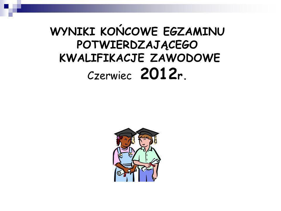 WYNIKI KOŃCOWE EGZAMINU POTWIERDZAJĄCEGO KWALIFIKACJE ZAWODOWE Czerwiec 2012 r.