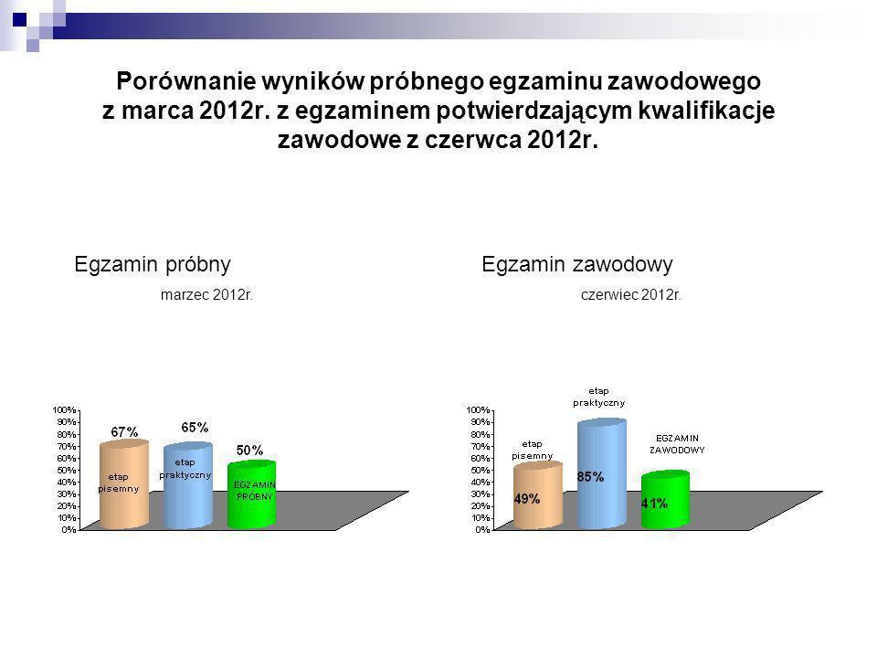 Porównanie wyników próbnego egzaminu zawodowego z marca 2012r.