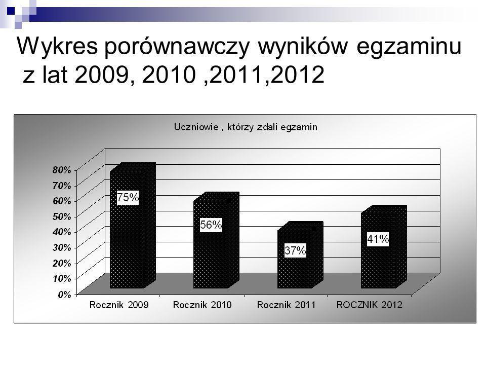 Wykres porównawczy wyników egzaminu z lat 2009, 2010,2011,2012