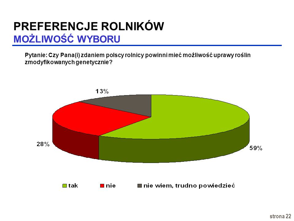 strona 22 PREFERENCJE ROLNIKÓW MOŻLIWOŚĆ WYBORU Pytanie: Czy Pana(i) zdaniem polscy rolnicy powinni mieć możliwość uprawy roślin zmodyfikowanych genet