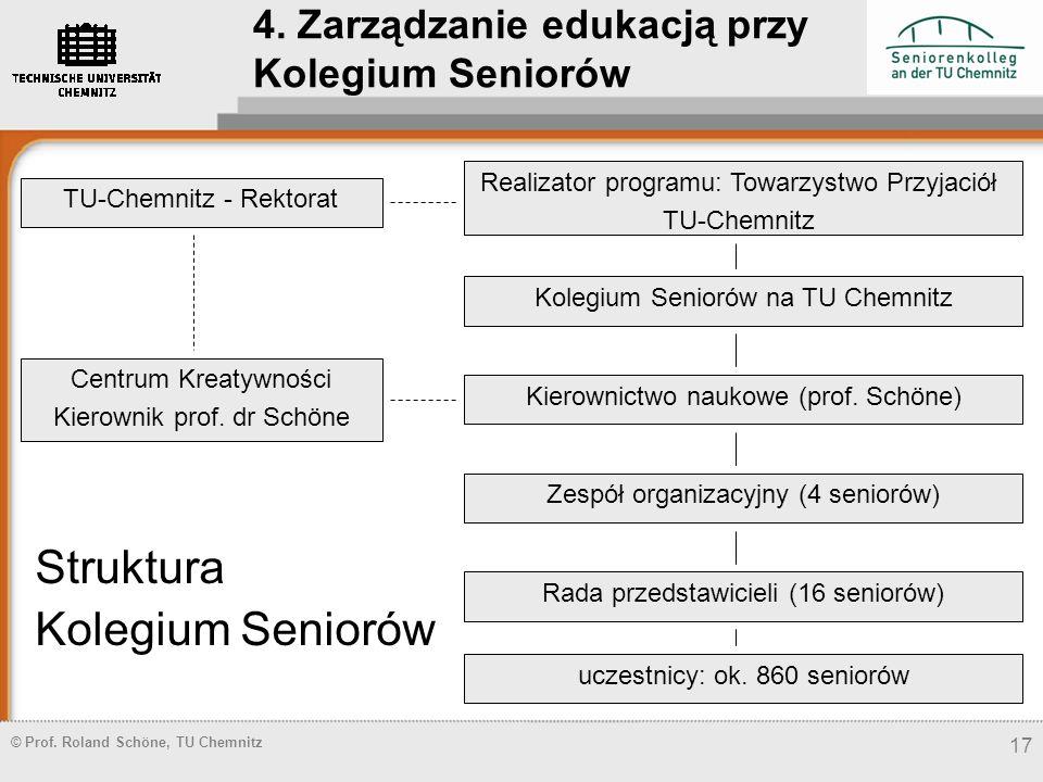 © Prof. Roland Schöne, TU Chemnitz 17 Struktura Kolegium Seniorów TU-Chemnitz - Rektorat Realizator programu: Towarzystwo Przyjaciół TU-Chemnitz Koleg