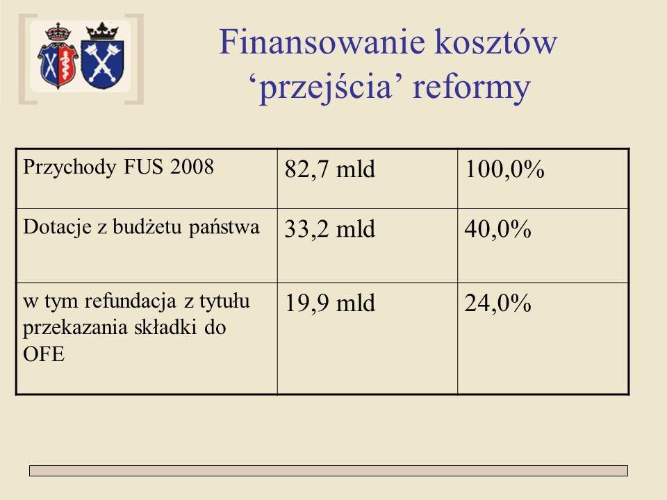 Finansowanie kosztów przejścia reformy Przychody FUS 2008 82,7 mld100,0% Dotacje z budżetu państwa 33,2 mld40,0% w tym refundacja z tytułu przekazania