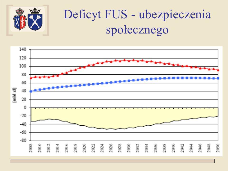 Deficyt FUS - ubezpieczenia społecznego