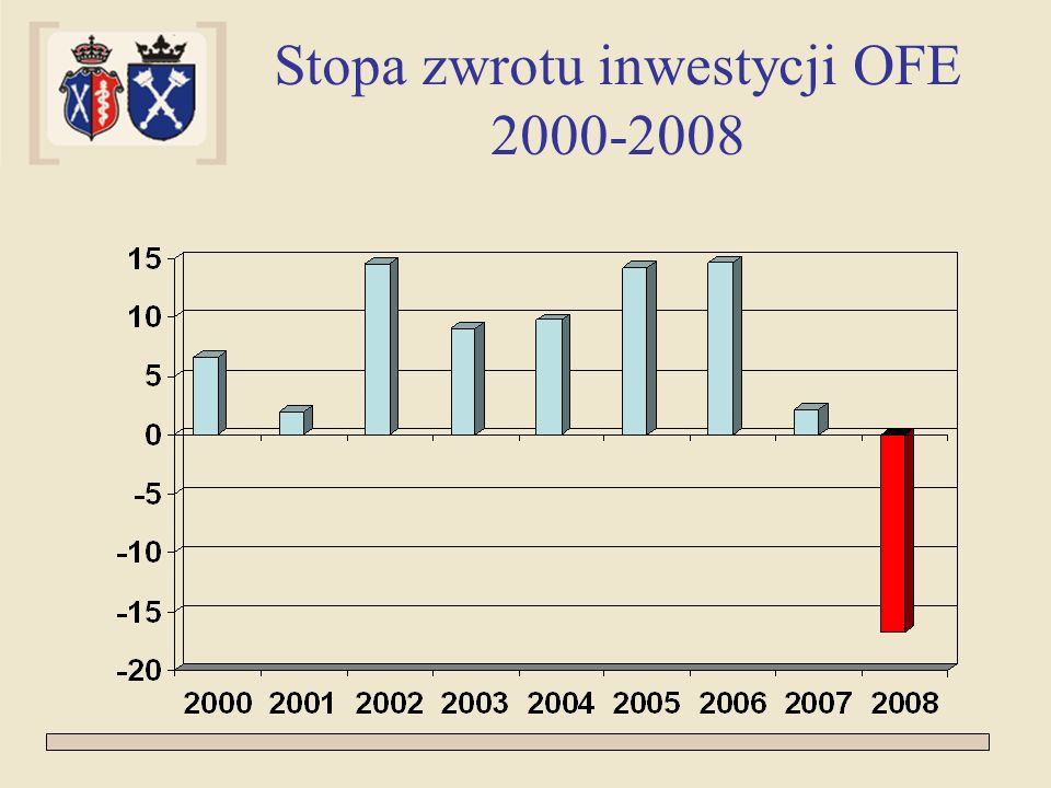 Stopa zwrotu inwestycji OFE 2000-2008