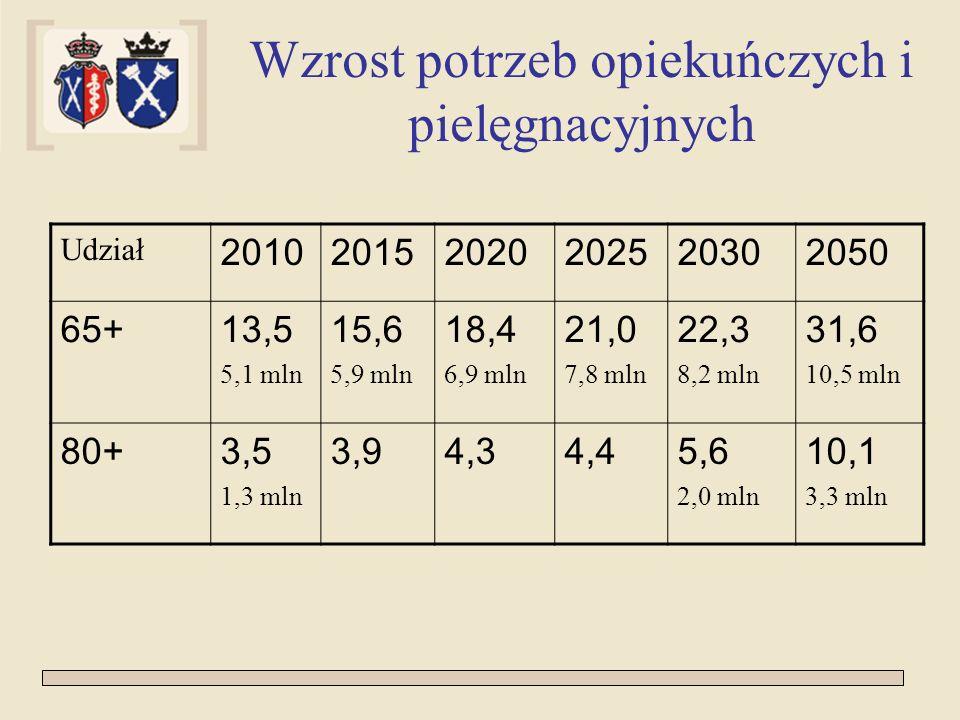 Wzrost potrzeb opiekuńczych i pielęgnacyjnych Udział 201020152020202520302050 65+13,5 5,1 mln 15,6 5,9 mln 18,4 6,9 mln 21,0 7,8 mln 22,3 8,2 mln 31,6