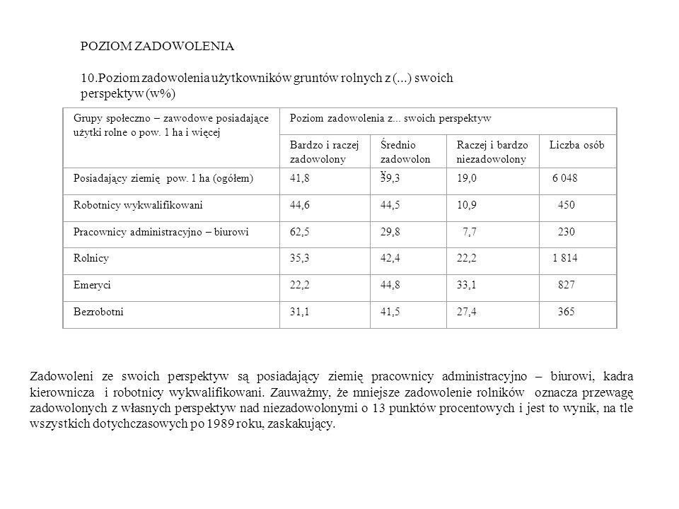POZIOM ZADOWOLENIA 10.Poziom zadowolenia użytkowników gruntów rolnych z (...) swoich perspektyw (w%) Grupy społeczno – zawodowe posiadające użytki rolne o pow.