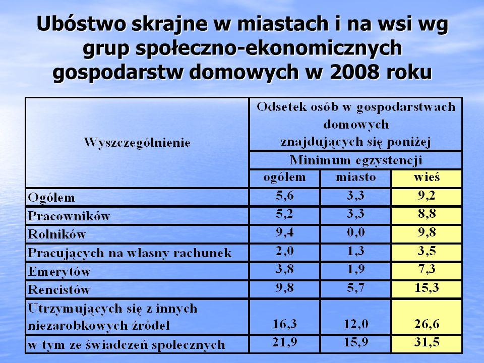 Ograniczenie zasięgu ubóstwa na wsi po 2005 roku Ubóstwa ustawowego z 27,3% w 2005 roku do 16,7% w 2008 roku, Ubóstwa ustawowego z 27,3% w 2005 roku d