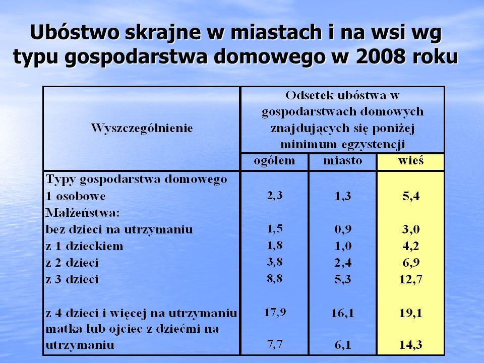 Największy odsetek skrajnie ubogich osób na wsi (poniżej minimum egzystencji) występuje w gospodarstwach domowych : Nie mających własnego gospodarstwa