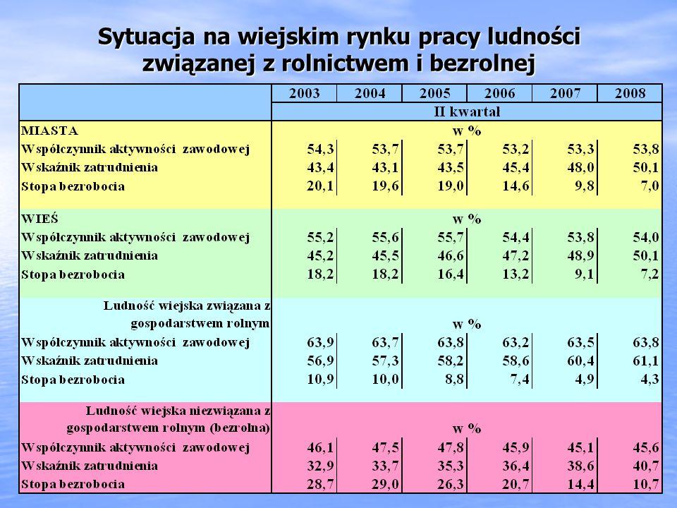 Zmiana struktury wydatków w gospodarstwach domowych rolników znacznie mniejszy odsetek wydatków na żywność i napoje bezalkoholowe (spadek z 36.7 % w 2005 roku do 32,8 % w 2008 roku), ale nadal jest to stosunkowo duży udział (większy mają tylko gospodarstwa utrzymujące się z niezarobkowych źródeł oraz gospodarstwa rencistów) znacznie mniejszy odsetek wydatków na żywność i napoje bezalkoholowe (spadek z 36.7 % w 2005 roku do 32,8 % w 2008 roku), ale nadal jest to stosunkowo duży udział (większy mają tylko gospodarstwa utrzymujące się z niezarobkowych źródeł oraz gospodarstwa rencistów) Spadek udziału wydatków na użytkowanie mieszkania lub domu i nośniki energii (z 16,4 % w 2005 roku do 15,8 % w 2008 roku) Spadek udziału wydatków na użytkowanie mieszkania lub domu i nośniki energii (z 16,4 % w 2005 roku do 15,8 % w 2008 roku) Dość duży udział wydatków na transport (11,1 % w 2008 roku), ale z wahaniami w kolejnych latach Dość duży udział wydatków na transport (11,1 % w 2008 roku), ale z wahaniami w kolejnych latach Tendencja wzrostu udziału wydatków na rekreację i kulturę (z 4,1% w 2005 roku do 5,3 % w 2008 roku) Tendencja wzrostu udziału wydatków na rekreację i kulturę (z 4,1% w 2005 roku do 5,3 % w 2008 roku) Wciąż bardzo małe wydatki na potrzeby wyższego rzędu, niższe niż przeciętnie na wsi.