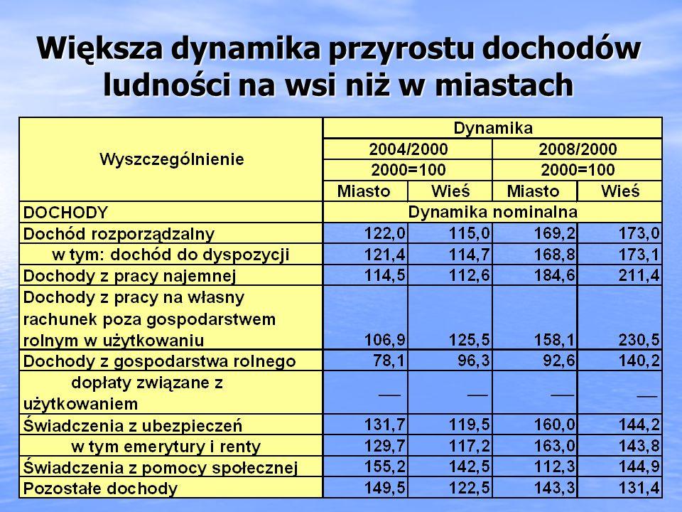 Większa dynamika przyrostu dochodów ludności na wsi niż w miastach