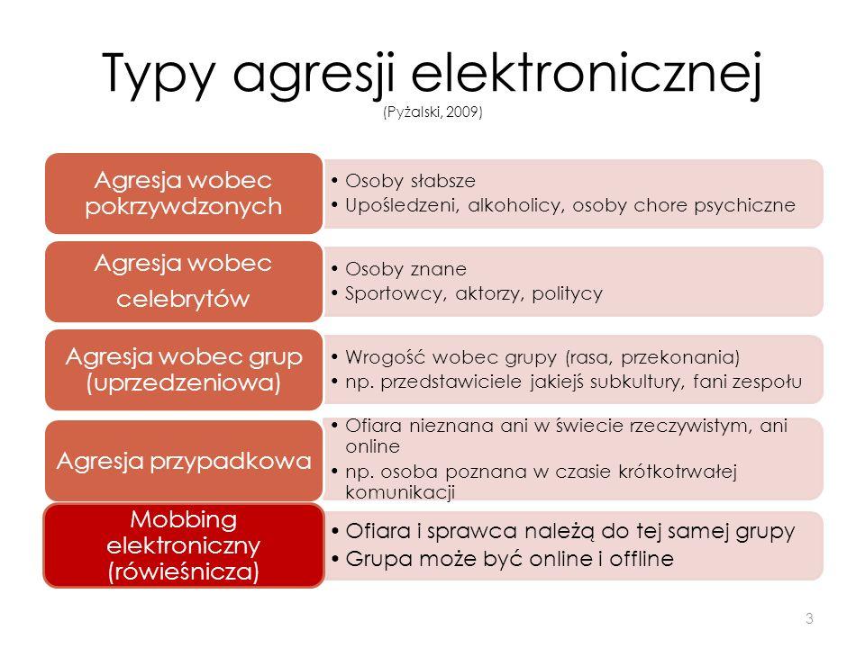 Typy agresji elektronicznej (Pyżalski, 2009) Osoby słabsze Upośledzeni, alkoholicy, osoby chore psychiczne Agresja wobec pokrzywdzonych Osoby znane Sp