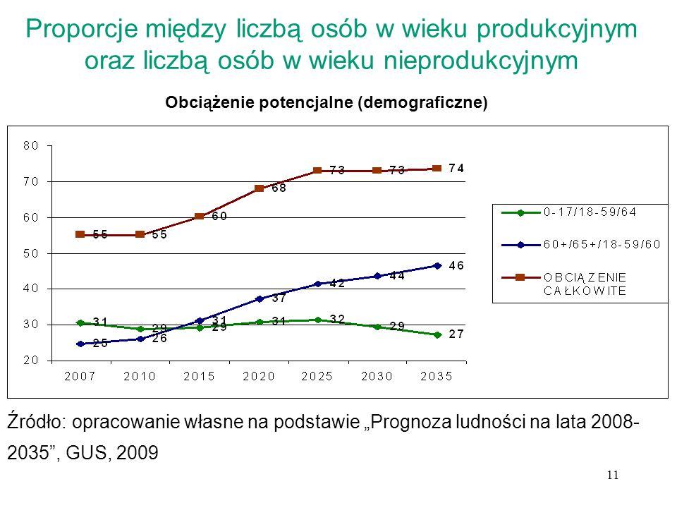 11 Proporcje między liczbą osób w wieku produkcyjnym oraz liczbą osób w wieku nieprodukcyjnym Obciążenie potencjalne (demograficzne) Źródło: opracowan