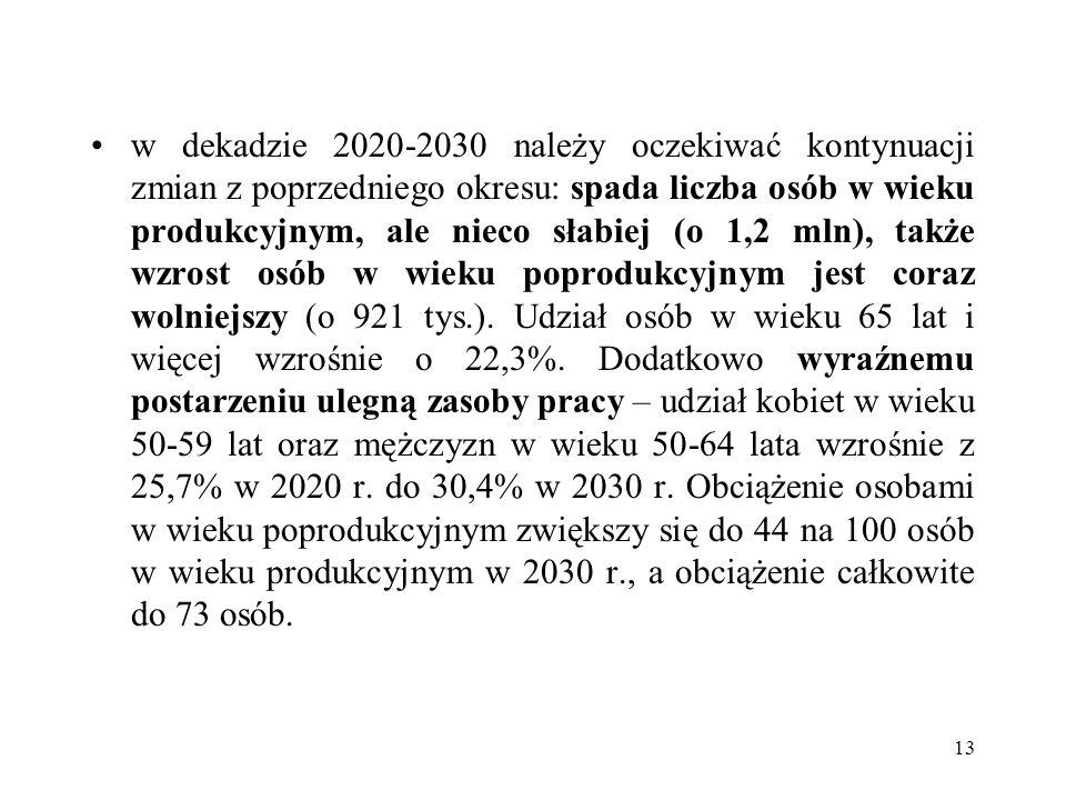 w dekadzie 2020-2030 należy oczekiwać kontynuacji zmian z poprzedniego okresu: spada liczba osób w wieku produkcyjnym, ale nieco słabiej (o 1,2 mln),
