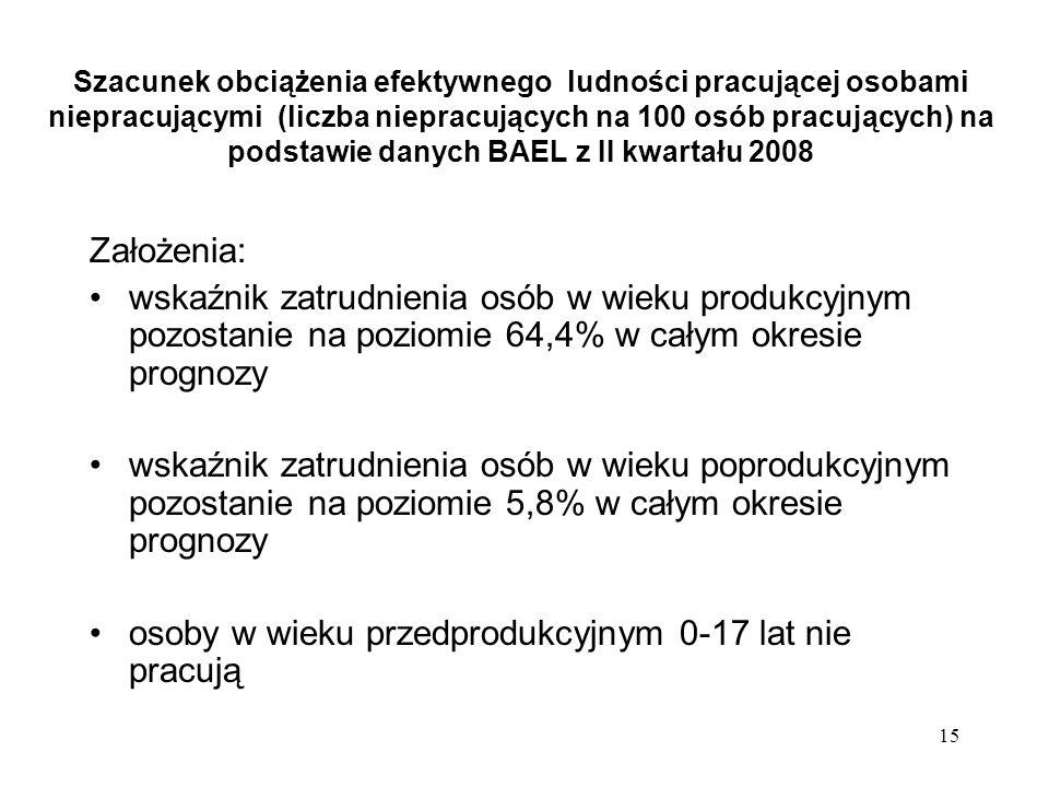15 Szacunek obciążenia efektywnego ludności pracującej osobami niepracującymi (liczba niepracujących na 100 osób pracujących) na podstawie danych BAEL