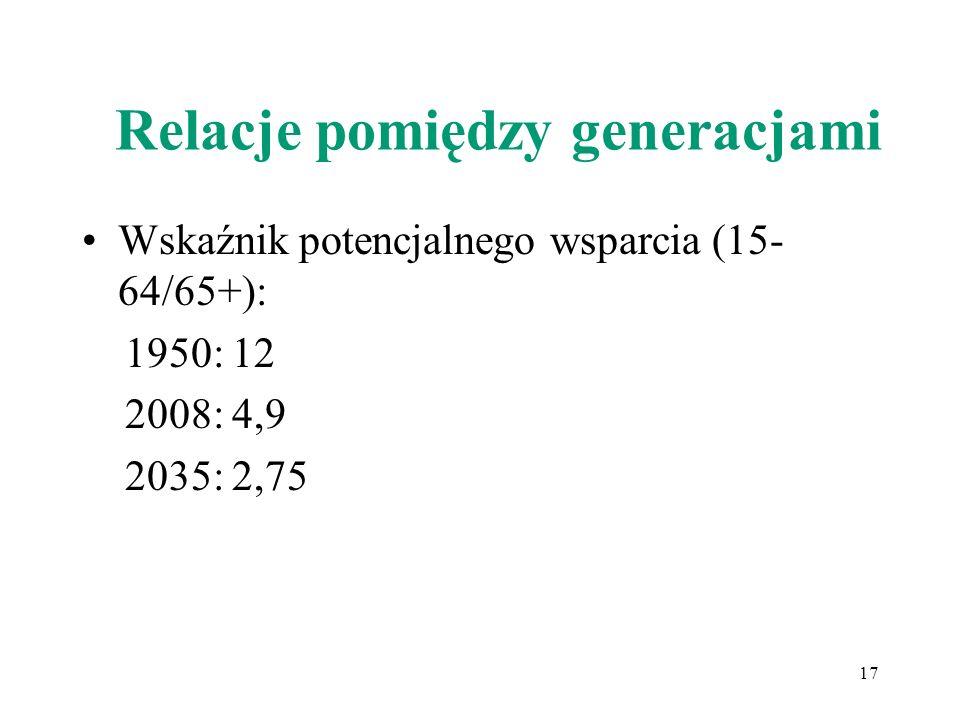Relacje pomiędzy generacjami Wskaźnik potencjalnego wsparcia (15- 64/65+): 1950: 12 2008: 4,9 2035: 2,75 17