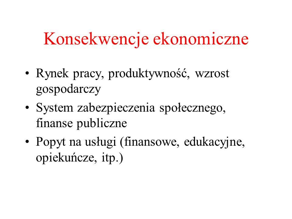 Rynek pracy, produktywność, wzrost gospodarczy System zabezpieczenia społecznego, finanse publiczne Popyt na usługi (finansowe, edukacyjne, opiekuńcze