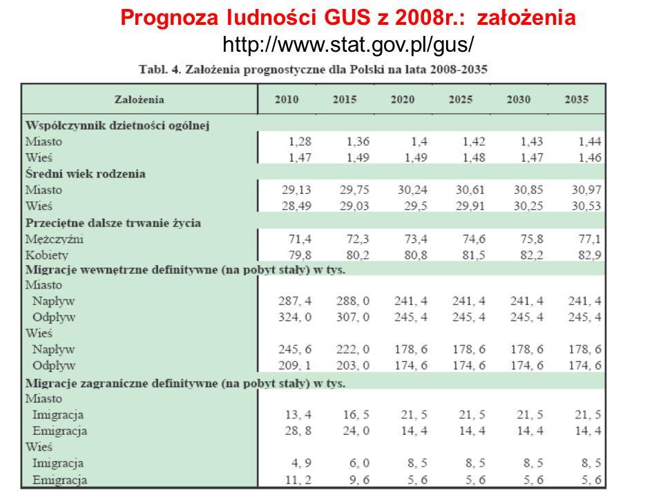 2 Prognoza ludności GUS z 2008r.: założenia http://www.stat.gov.pl/gus/