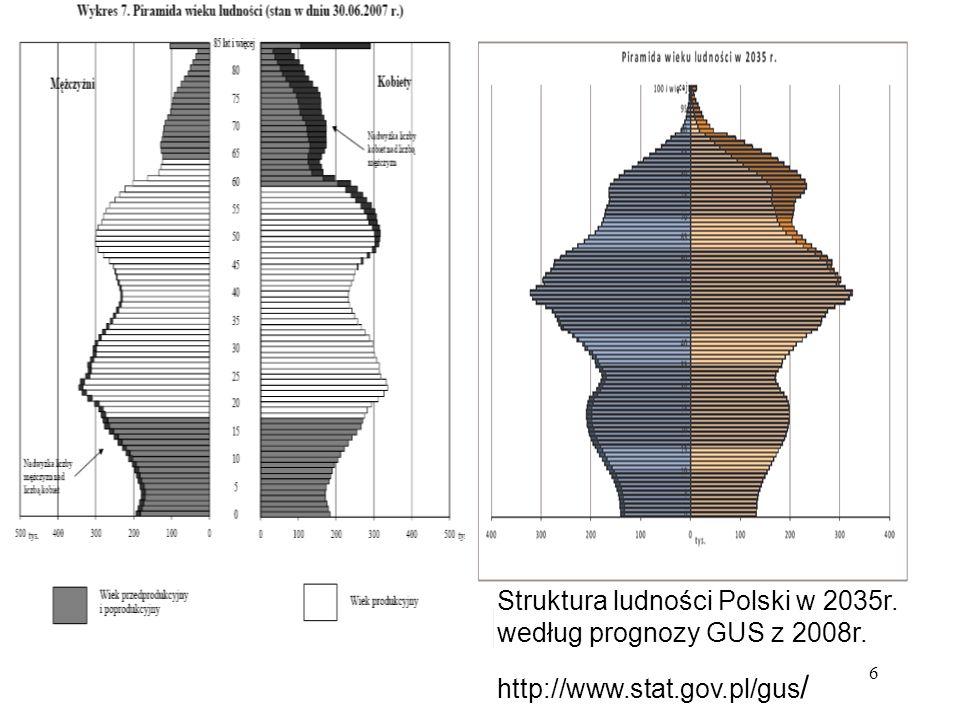 6 Struktura ludności Polski w 2035r. według prognozy GUS z 2008r. http://www.stat.gov.pl/gus /