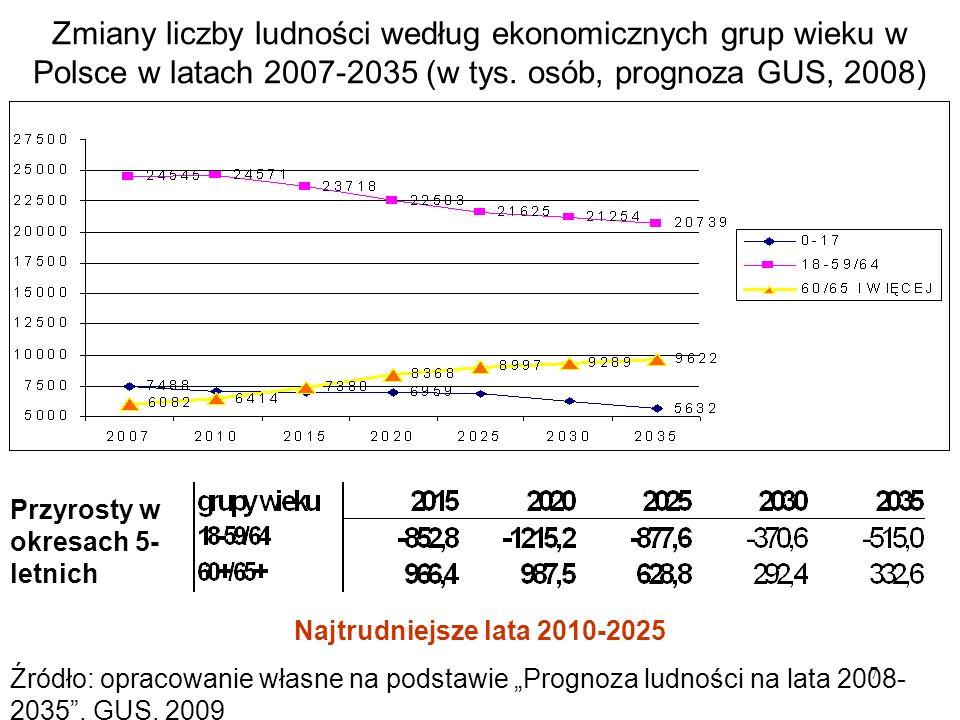 7 Zmiany liczby ludności według ekonomicznych grup wieku w Polsce w latach 2007-2035 (w tys. osób, prognoza GUS, 2008) Najtrudniejsze lata 2010-2025 Ź