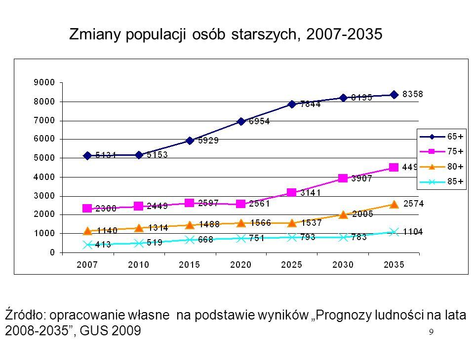 9 Zmiany populacji osób starszych, 2007-2035 Źródło: opracowanie własne na podstawie wyników Prognozy ludności na lata 2008-2035, GUS 2009