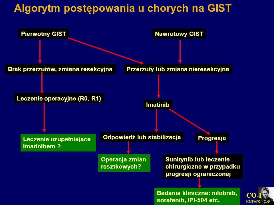 CO-I KNTM/K i CzS Algorytm postępowania u chorych na GIST Pierwotny GIST Brak przerzutów, zmiana resekcyjna Leczenie operacyjne (R0, R1) Leczenie uzup