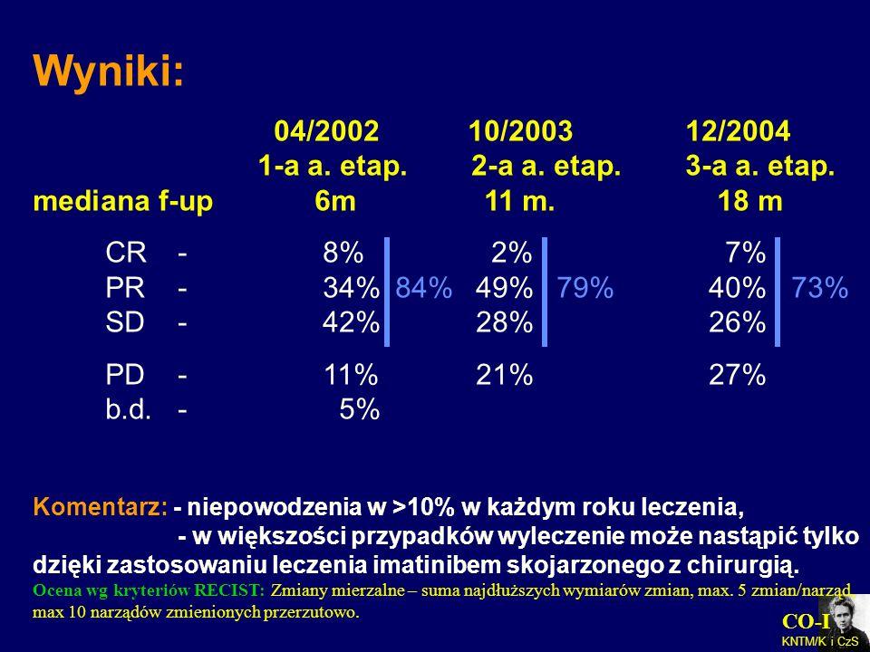 CO-I KNTM/K i CzS Wyniki: 04/200210/200312/2004 1-a a. etap. 2-a a. etap.3-a a. etap. mediana f-up 6m 11 m. 18 m CR- 8% 2% 7% PR- 34%84% 49% 79% 40% 7