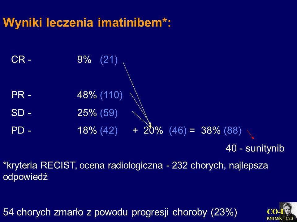 CO-I KNTM/K i CzS Wyniki leczenia imatinibem*: CR- 9% (21) PR- 48% (110) SD- 25% (59) PD- 18% (42) + 20% (46) = 38% (88) 40 - sunitynib *kryteria RECI
