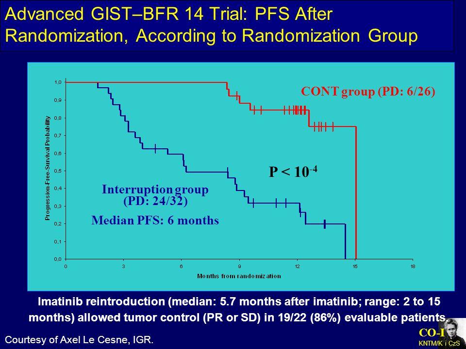 CO-I KNTM/K i CzS CONT group (PD: 6/26) Interruption group (PD: 24/32) Median PFS: 6 months P < 10 -4 Imatinib reintroduction (median: 5.7 months afte