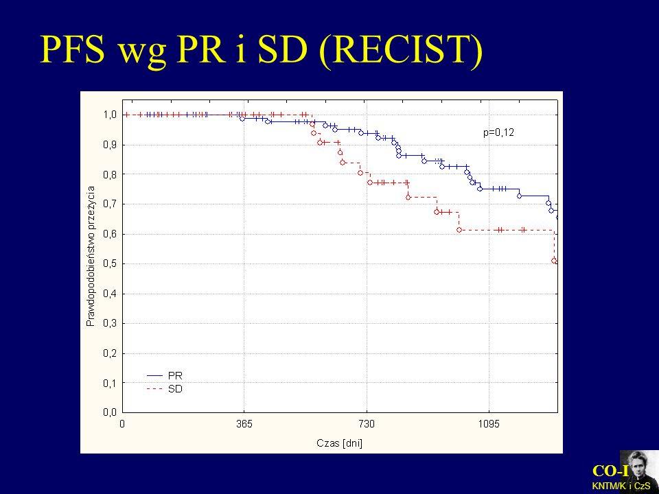 CO-I KNTM/K i CzS PFS wg PR i SD (RECIST)