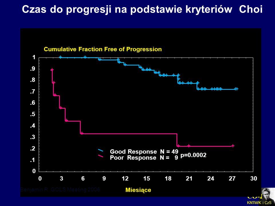 CO-I KNTM/K i CzS Czas do progresji na podstawie kryteriów Choi Benjamin R. GOLS Meeting 2006